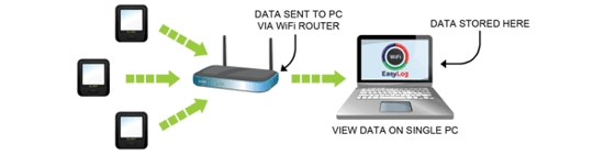 How is data transferred to the PC?